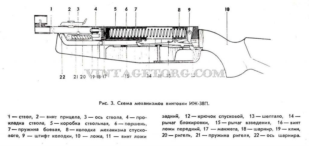 Винтовка пневматическая ИЖ-38П рисунок 3
