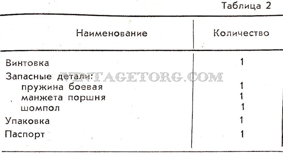 Винтовка пневматическая ИЖ-38П таблица 2