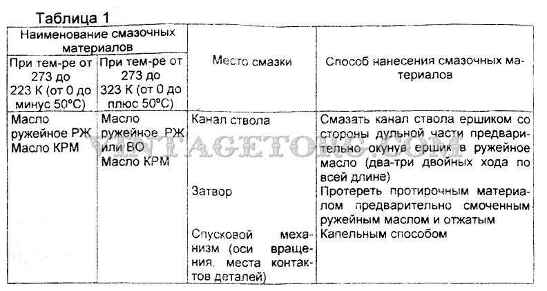 Карабин охотничий ВПО-105 таблица 1